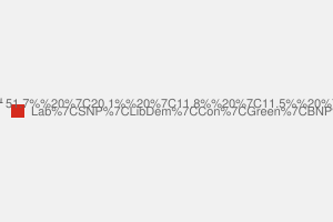 2010 General Election result in Glasgow South